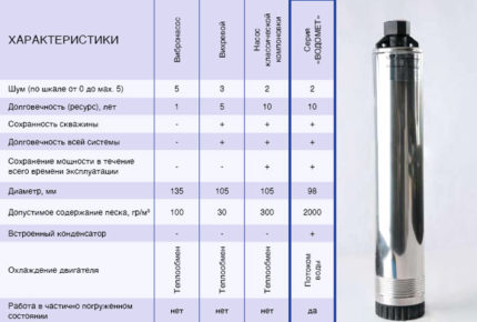 Characteristics of pumps of various types