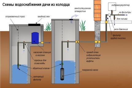How to properly arrange the water supply from the well to the house