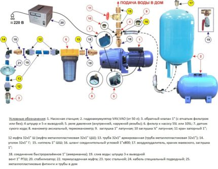 Pump station installation diagram