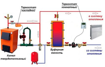 Schémas de liaison pour les chaudières à puissance thermique élevée