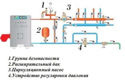Comment faire une tuyauterie d'une chaudière à gaz pour le chauffage bricolage