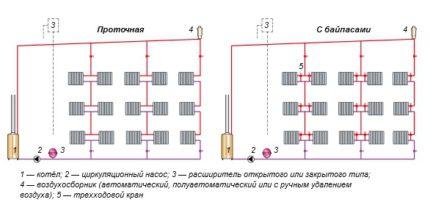 Schémas de tuyauterie de chaudière dans un système de chauffage monotube