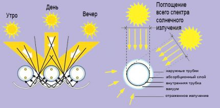 Saulės kolektoriaus kolbos schema