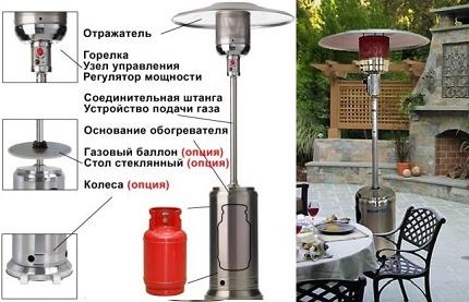 Scheme of a gas street heater