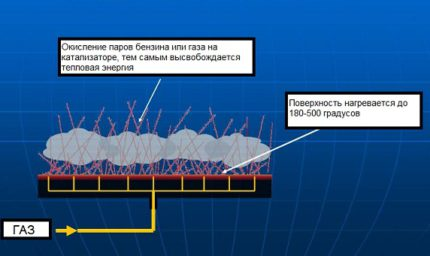 Catalytic Heater Diagram
