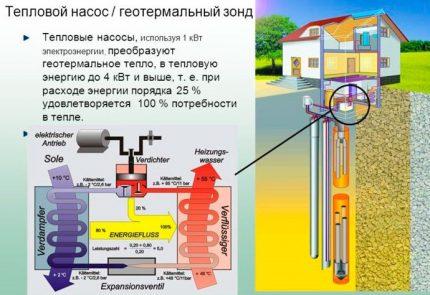 Heat pump in alternative heating system