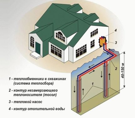Heat pump as a source for alternative heating