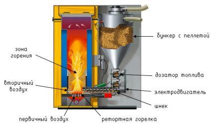 Biofuel processing boilers