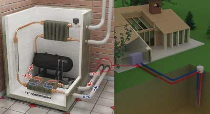 Groundwater energy use