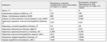Profit calculation table