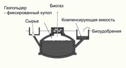 Underground reactor