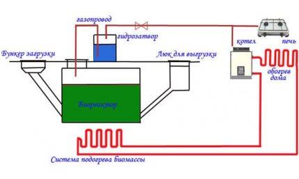 Organization of reactor heating
