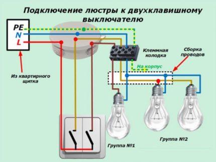Connexion de groupe séparée des lampes et des luminaires