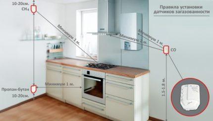 Règles d'installation pour le capteur de gaz de fuite