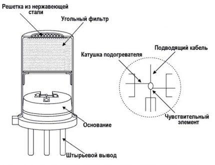 Dispositif capteur de monoxyde de carbone