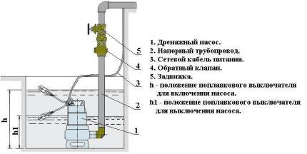 Pump Installation - Diagram