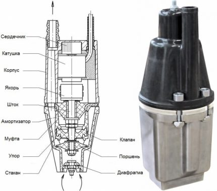 The scheme of the device submersible pump Kid