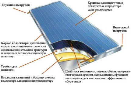 The scheme of the solar collector