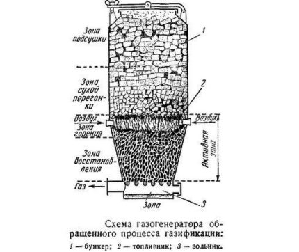 Scheme of a wood gas generator