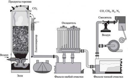 Schéma d'un générateur de gaz