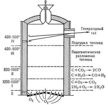 Circuit générateur de gaz