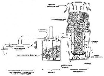 Schéma du travail d'un générateur de gaz fait maison