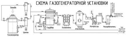 Scheme of a gas generator
