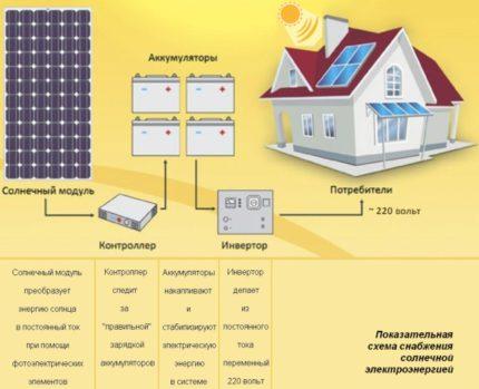 Exemplary Solar Power Supply Scheme