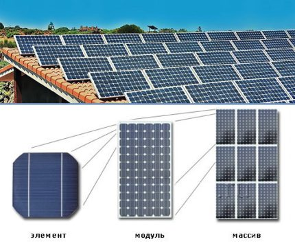 How do solar panels serve for home and garden