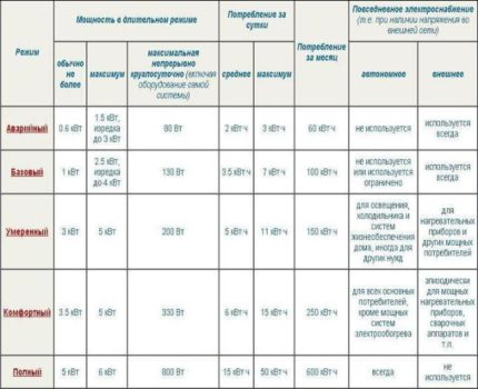 Table of modes of round-the-clock autonomous power supply
