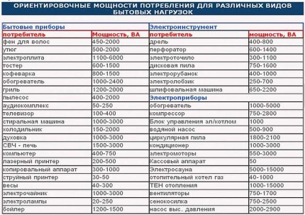 Table of approximate capacities of home electrical appliances