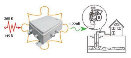Installing a voltage stabilizer