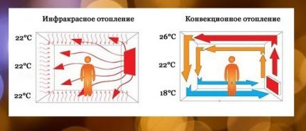The principle of operation of the IR heater