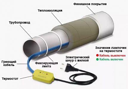 Šildymo kabelis