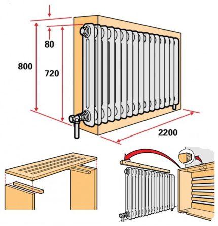 Comment fermer un radiateur avec une boîte faite maison