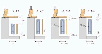 Comment calculer la puissance de l'appareil avec un écran