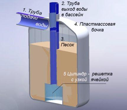 Dispositif de filtrage pour nettoyer l'eau de la piscine