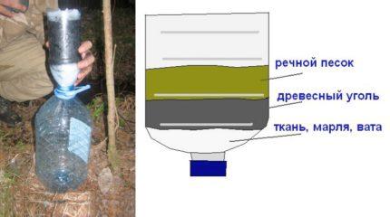 Couches d'un filtre de purification d'eau fait maison