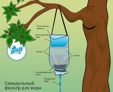 Filtre à charbon actif pour le traitement de l'eau