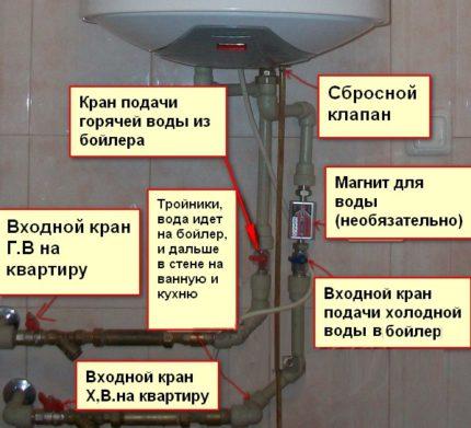 Boiler connection diagram