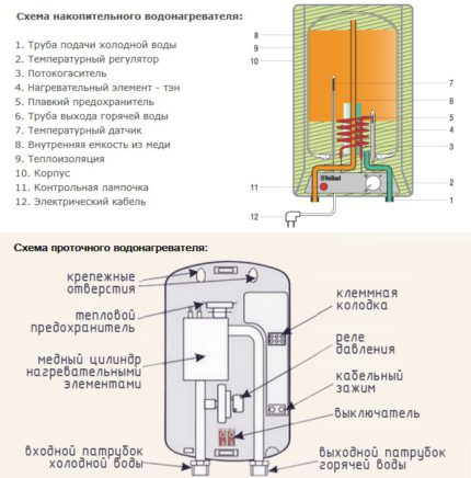 Schemes of water heaters for the production of water discharge