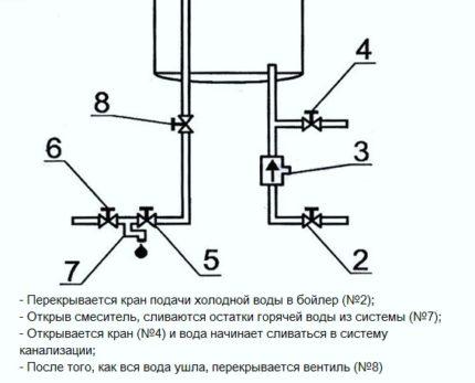 Water Heater Drain Scheme