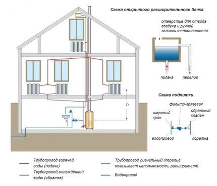 Attacher la chaudière dans un système de chauffage ouvert
