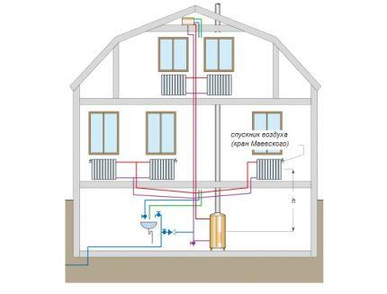 Schéma de tuyauterie de chaudière d'un système de chauffage fermé