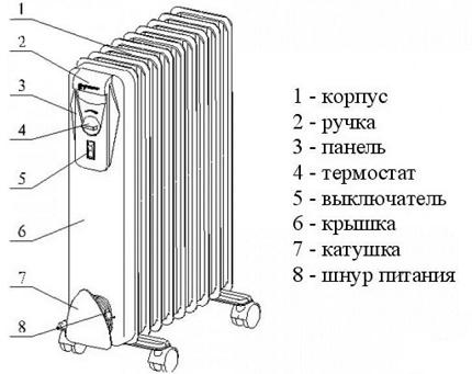 Comment est le chauffe-huile
