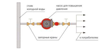 Cirkuliacinio siurblio jungtis