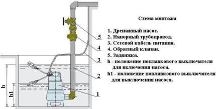 Float device