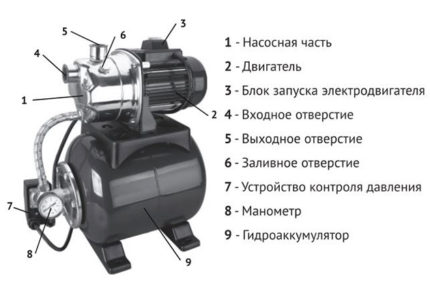 Pump station - device