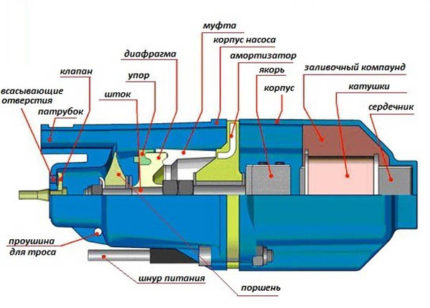 The scheme of the vibrating pump