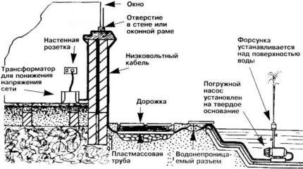 Transformer layout